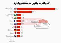 کدام کشورها بیشترین بودجه نظامی را دارد؟