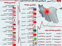 با بزرگترین زلزلههای دنیا آشنا شوید