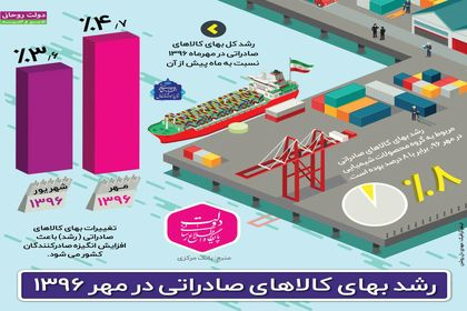 رشد بهای کالاهای صادراتی در مهر ۹۶ +اینفوگرافیک