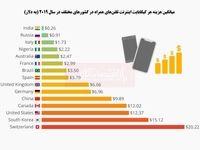 ارزانترین و گرانترین اینترنت دنیا برای کدام کشورها است؟