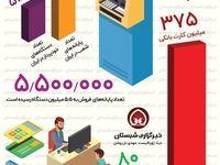 هر ایرانی چند کارت بانکی دارد؟ +اینفوگرافیک