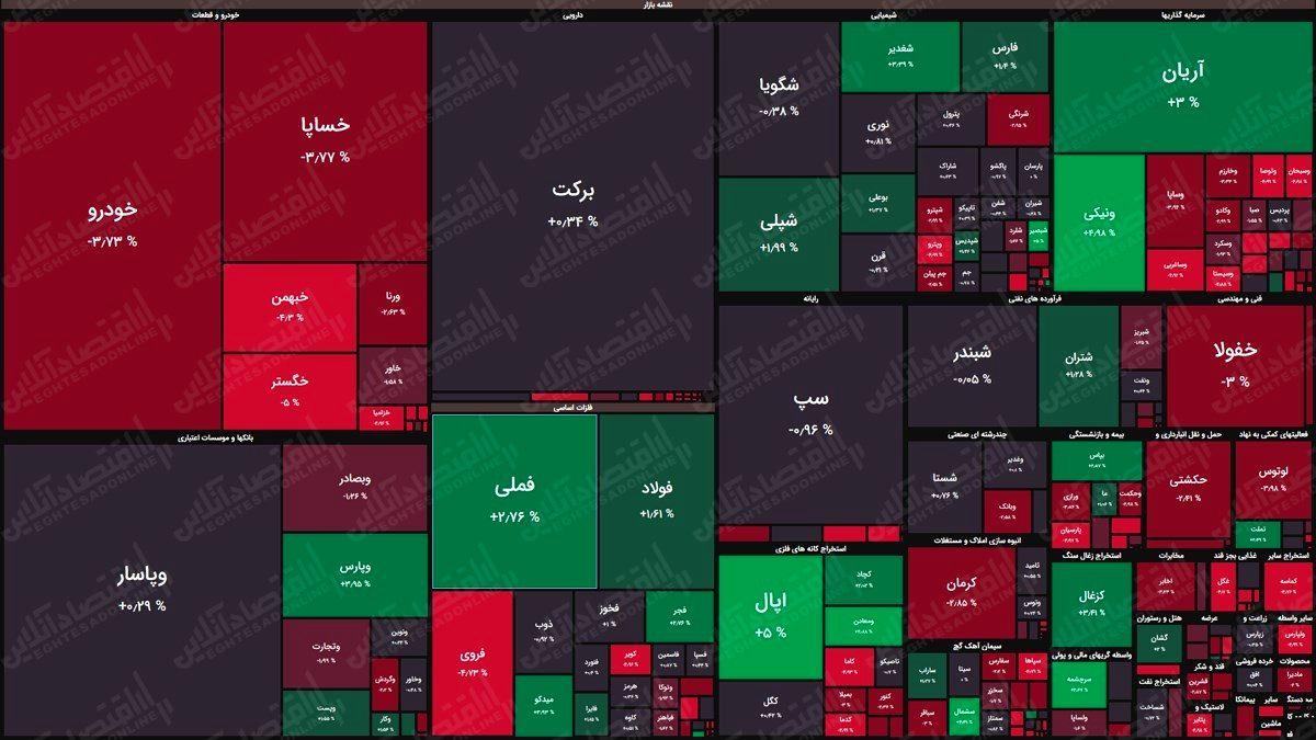نقشه بورس امروز (۲۸اردیبهشت) / افت هزار واحدی شاخص کل