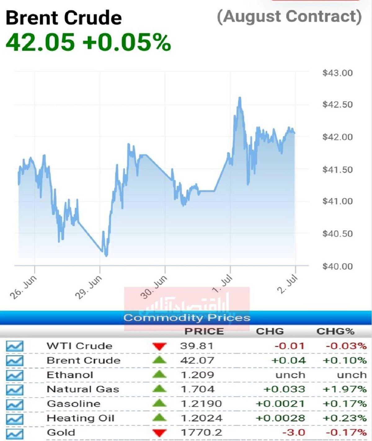 آخرین قیمت نفت و گاز در بازارهای جهانی