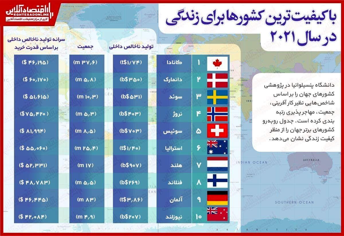 با کیفیتترین کشورها برای زندگی در سال۲۰۲۱