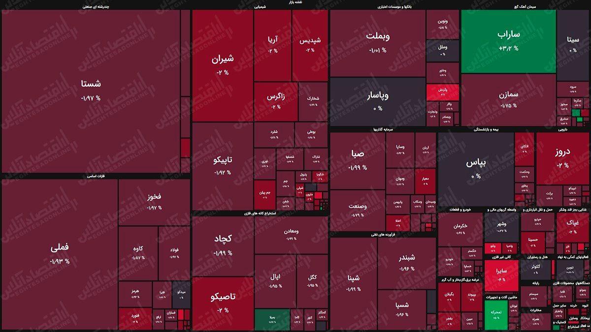 نقشه بورس (۲۹فروردین) / افت چهار هزار واحدی شاخص کل