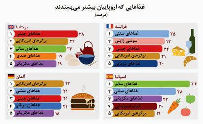 نفوذ عادات غذایی آمریکایی در کشورهای مختلف +نمودار
