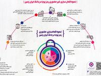 نحوه فعالسازی غیرحضوری رمز پویا در بانک ایران زمین