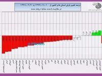 درصد تغییر بارش استانها و کل کشور از اول سال آبی+ مودار