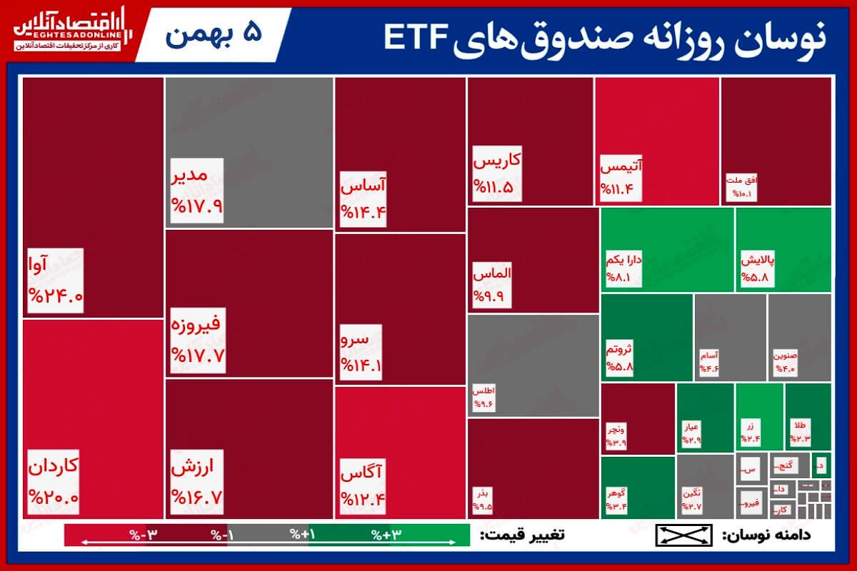 تحرکات روزانه صندوقهای قابل معامله/ رشد ۱۰درصدی، مرهمی برای سهامداران «پالایش»