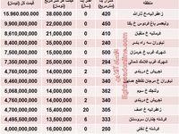 مظنه گرانترین خانههای تهران؟ +جدول