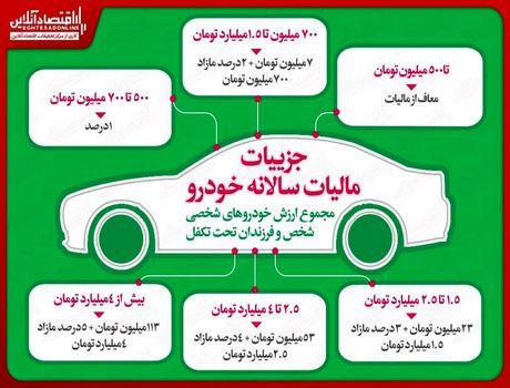 جزییات مالیات سالانه خودرو/ خودروهاى تا ٥٠٠میلیون معاف از مالیات