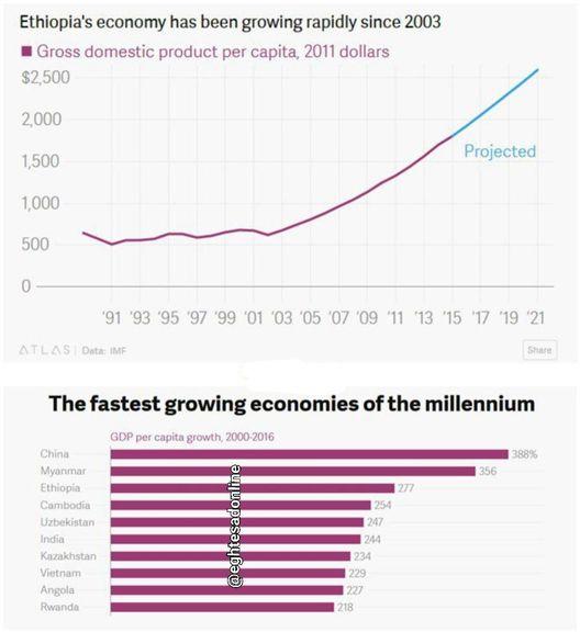رشد دو رقمی اقتصاد اتیوپی در ۱۰ سال +اینفوگرافیک