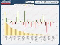نقشه بازدهی و ارزش معاملات امروز در صنایع بورسی/شاخص کل بورس از ۲۸۶هزار واحد عبور کرد