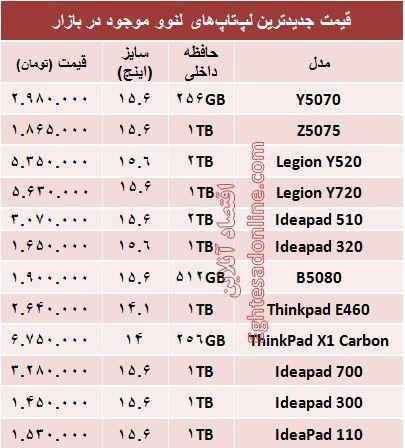 قیمت انواع لپتاپ لنوو در بازار؟ +جدول
