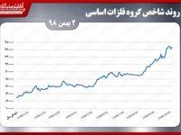 بازگشت فلزات اساسی بورس تهران به مسیر سبز
