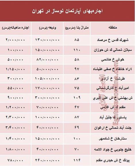 اجاره واحدهای نوساز در تهران چند؟ +جدول
