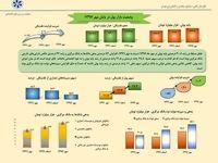 وضعیت بازار پول در پایان مهر ماه ۱۳۹۷ +اینفوگرافیک