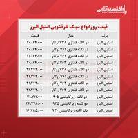 قیمت روز سینک ظرفشویی استیل البرز (۱۴۰۰/۷/۶)