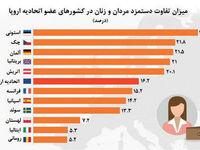 تفاوت دستمزد زنان و مردان در کشورهای اروپایی +نمودار