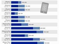 روند تغییر قیمت آیفون در ۱۰ سال اخیر +اینفوگرافیک