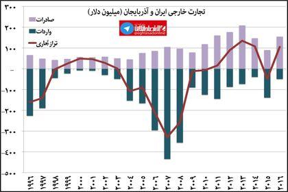 تجارت خارجی ایران و آذربایجان در ۲۰سال اخیر +اینفوگرافیک