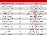 کلنگیهای بازار مسکن تهران چند؟ +جدول