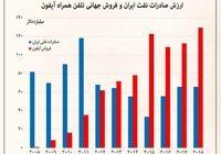 فروش آیفون از صادرات نفت پیشی گرفت +اینفوگرافیک