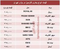قیمت انواع بخاری گازسوز؟ +جدول