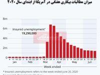 بررسی نرخ بیکاری در آمریکا/ درخواست بیمه بیکاری با وجود ترس از تعطیلیهای جدید اندکی کاهش یافت