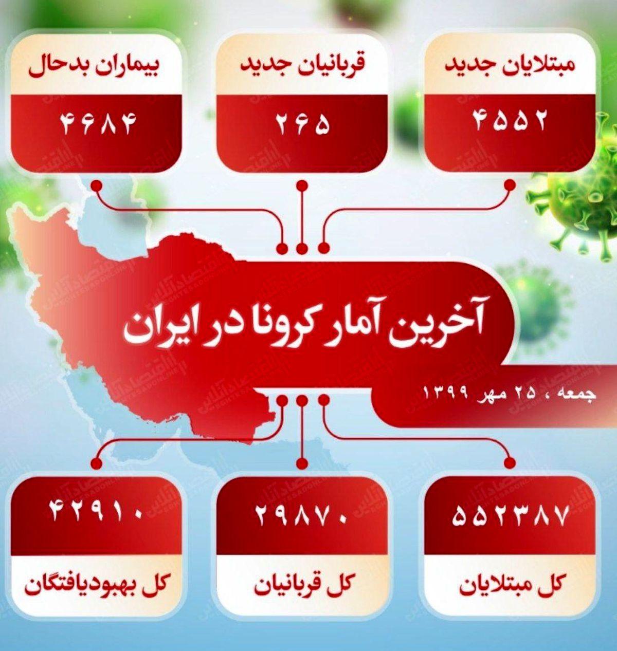 آخرین آمار کرونا در ایران (۹۹/۷/۲۵)
