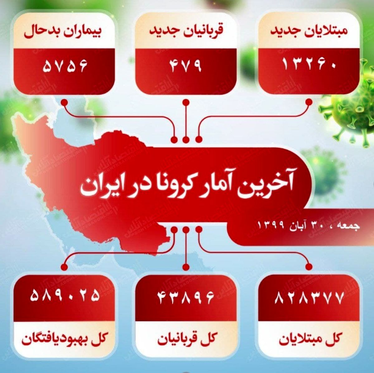 آخرین آمار کرونا در ایران (۹۹/۸/۳۰)