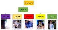 5  عامل حمله تروریستی اهواز که همگی کشته شدند +عکس