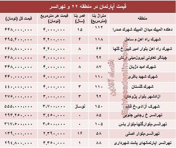 نرخ قطعی آپارتمان در منطقه۲۲ و تهرانسر؟ +جدول