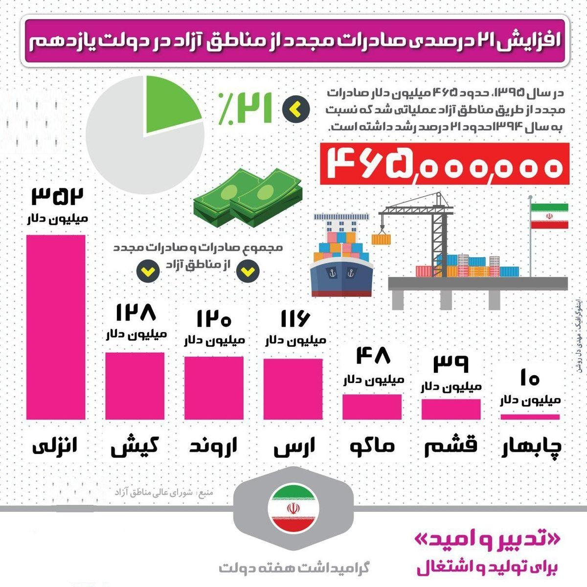 افزایش ۲۱درصدی صادرات از مناطق آزاد +اینفوگرافیک