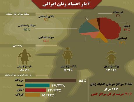 وضعیت ترسناک اعتیاد زنان ایرانی +اینفوگرافیک