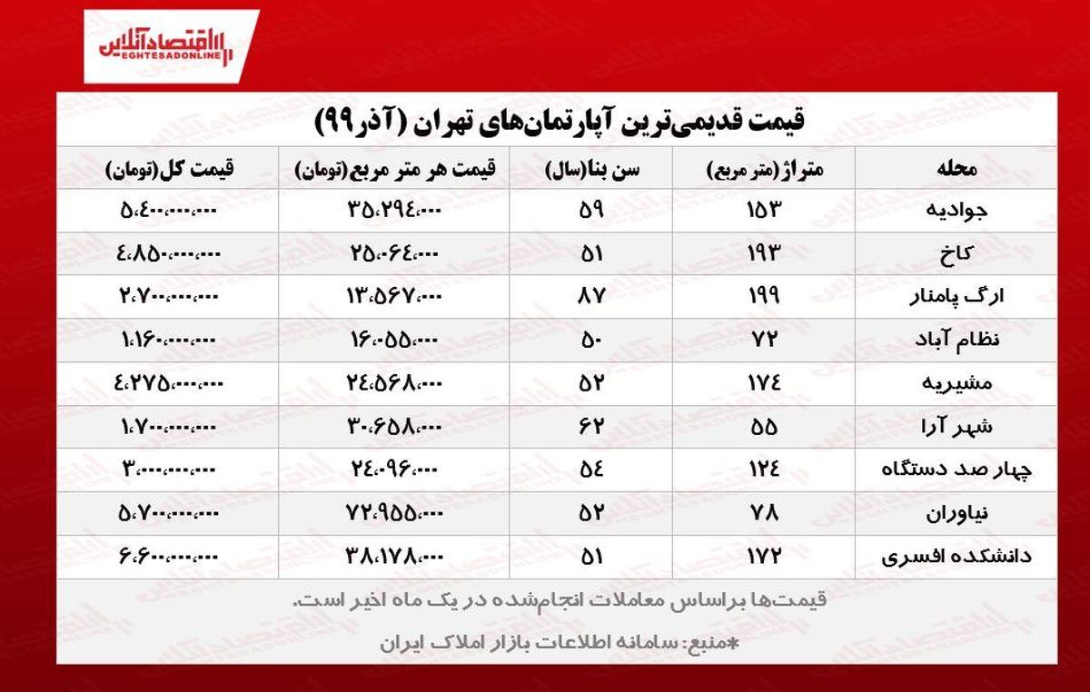قدیمیترین آپارتمانهای تهران چند؟