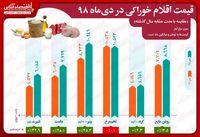 کدام اقلام خوراکی در دی ماه گران و کدام ارزان شد؟