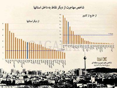 بوشهر مهاجر پذیرترین شهر کشور +اینفوگرافیک