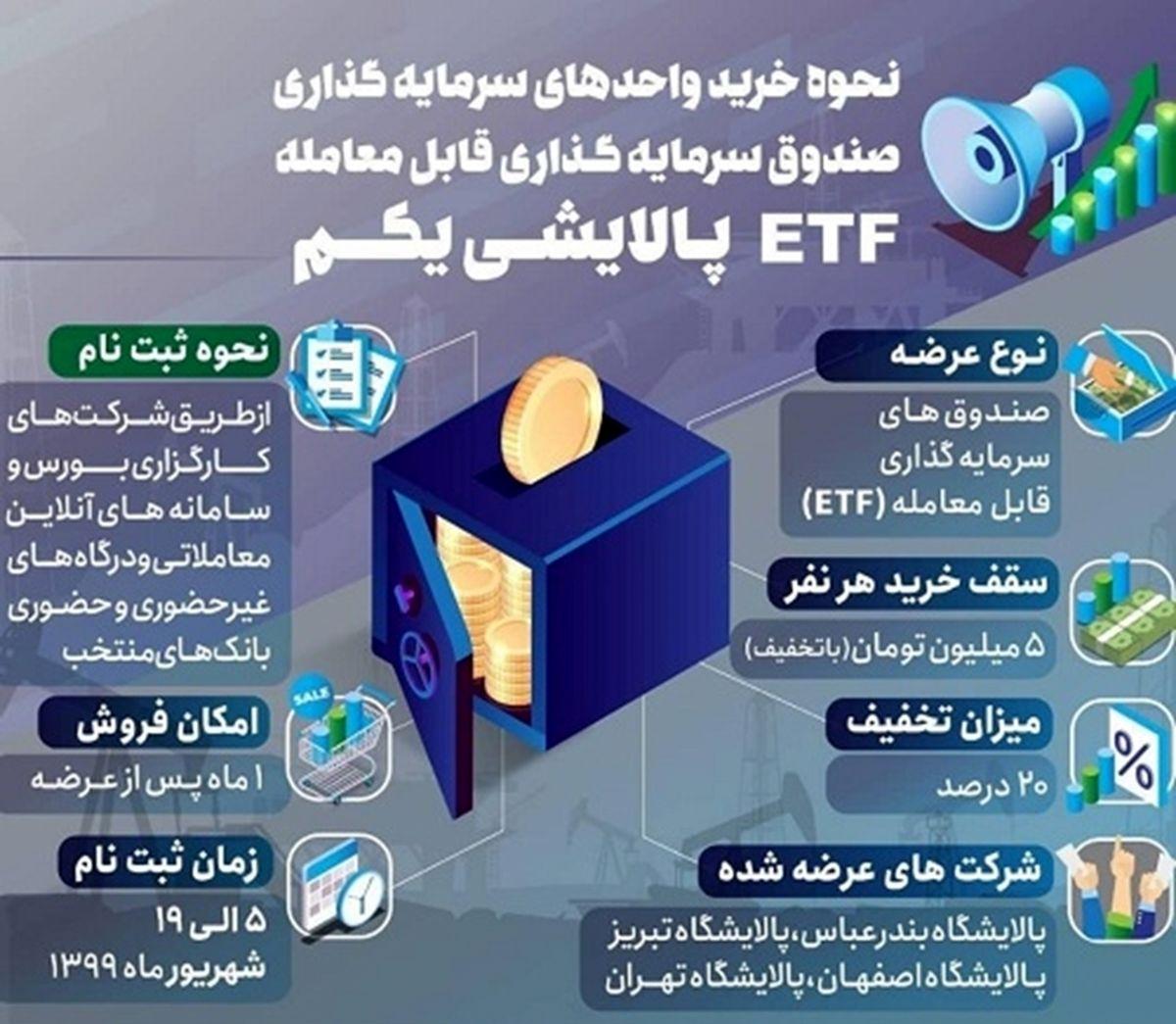 پذیرهنویسی ETFپالایشی از طریق درگاههای غیرحضوری و حضوری بانک سپه