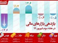 طلا و سکه تنها بازار پربازده هفته سوم شهریور/ بیشترین ضرر نصیب سرمایهگذاران بورس شد