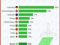 انرژی خورشیدی و بادی در کدام کشورها بیشتر استفاده میشود؟/ عملکرد ضعیف اقتصادهای بزرگ در استفاده از انرژیهای پاک