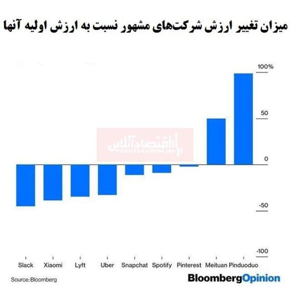 عملکرد ضعیف سهام شرکتهای معروف خارجی/ کدام شرکت بیشترین عملکرد منفی را دارد؟