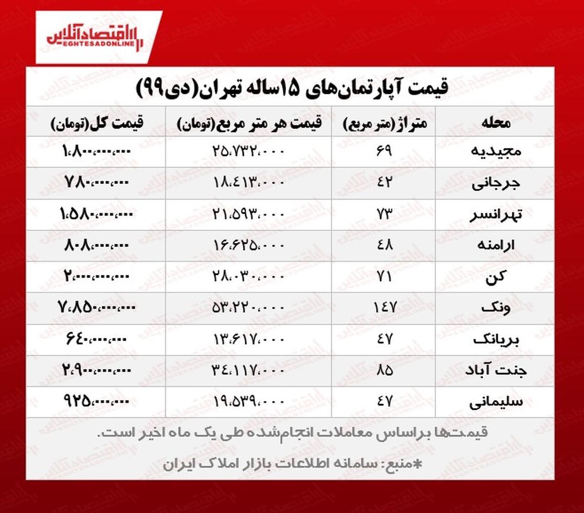 آپارتمانهای ۱۵ساله تهران چند؟