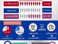 میزان حضور ایرانیها در اقتصاد کشور +اینفوگرافیک