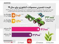 قیمت تضمینی محصولات کشاورزی در سال99