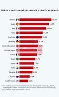 کدام کشورها از تاثیر کووید-19 بر گردشگری بیشترین آسیب را میبینند؟/ ضرر قابل توجه اسپانیا و ایتالیا