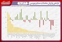 نقشه بازدهی و ارزش معاملات صنایع بورسی در انتهای داد و ستدهای روز جاری/ دماسنج بورس درجا زد