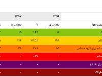 مقادیر مختلف شاخص کیفیت هوا چه پیامی دارند؟