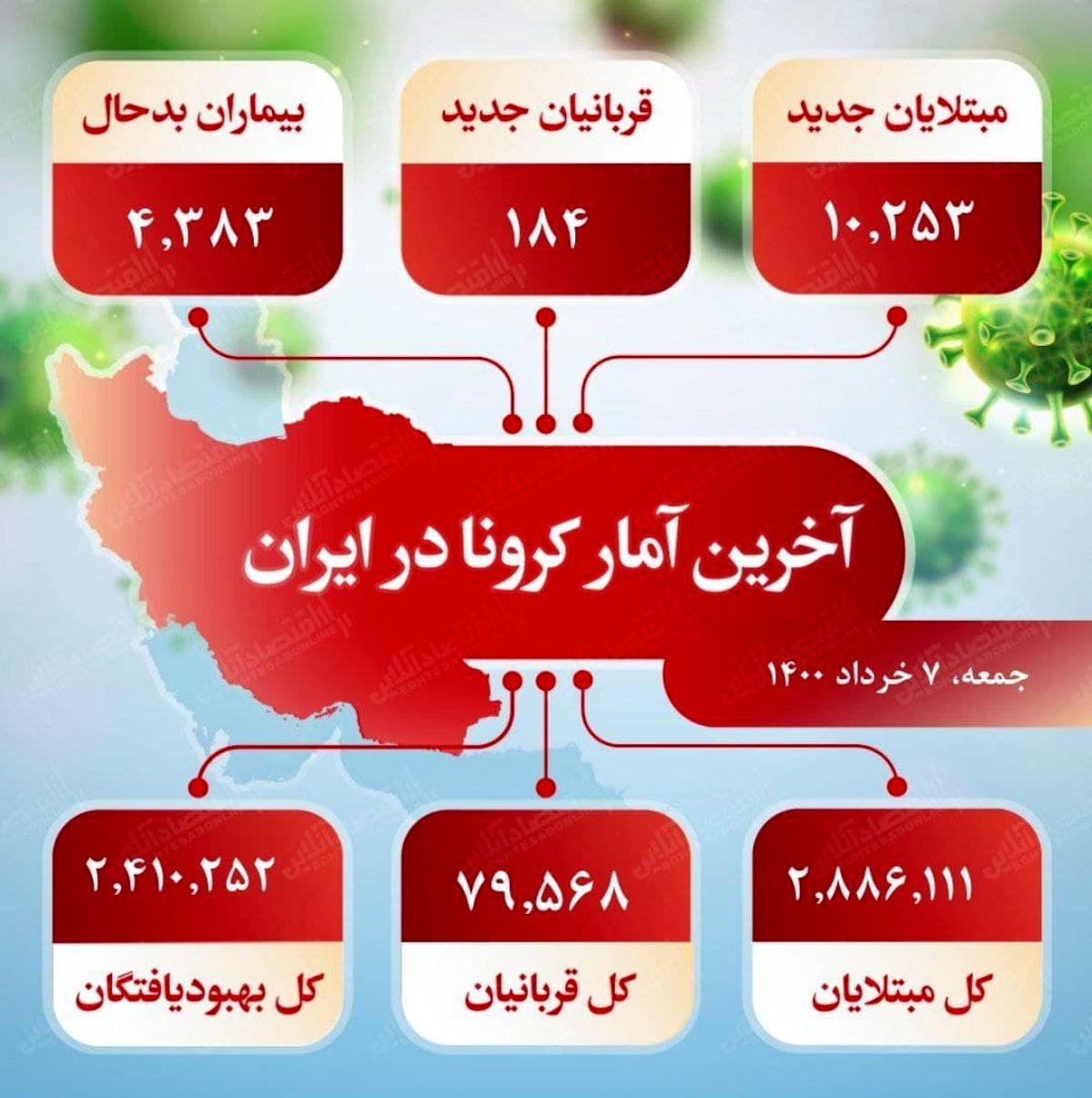 آخرین آمار کرونا در ایران (۱۴۰۰/۳/۷)