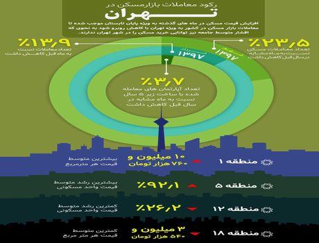رکود معاملات بازار مسکن در تهران +اینفوگرافیک